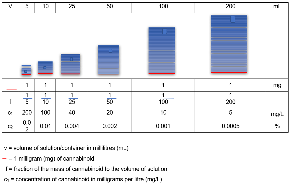 Concentration of 1mg controlled cannabinoid with increasing volume under UK law