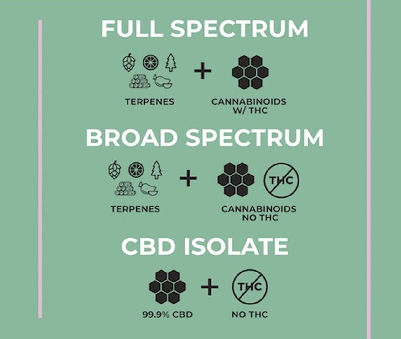 CBD Products: Types and Quality